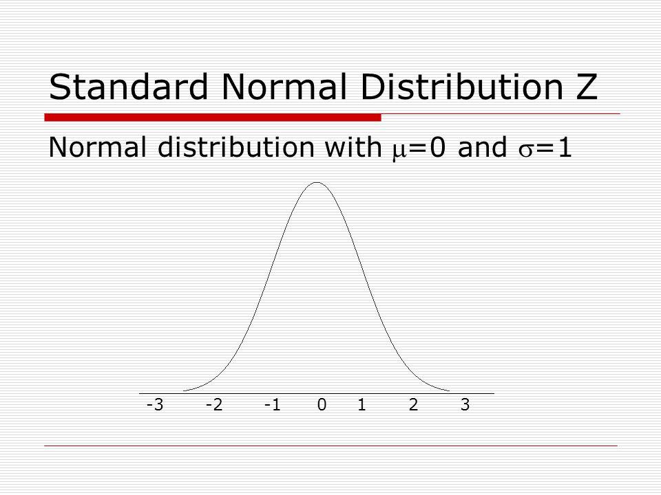 Standard Normal Distribution Z