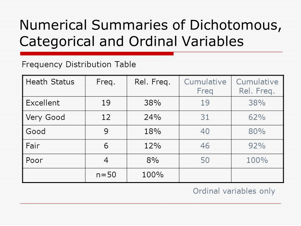 Numerical Summaries of Dichotomous, Categorical and Ordinal Variables