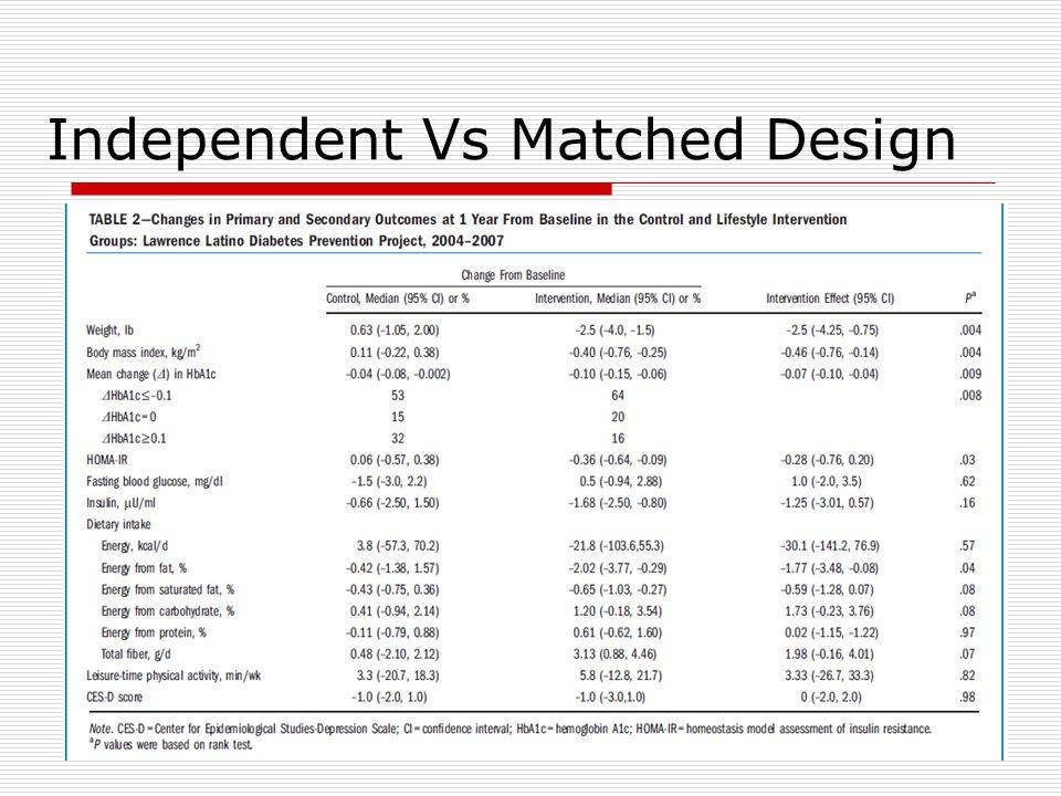 Independent Vs Matched Design
