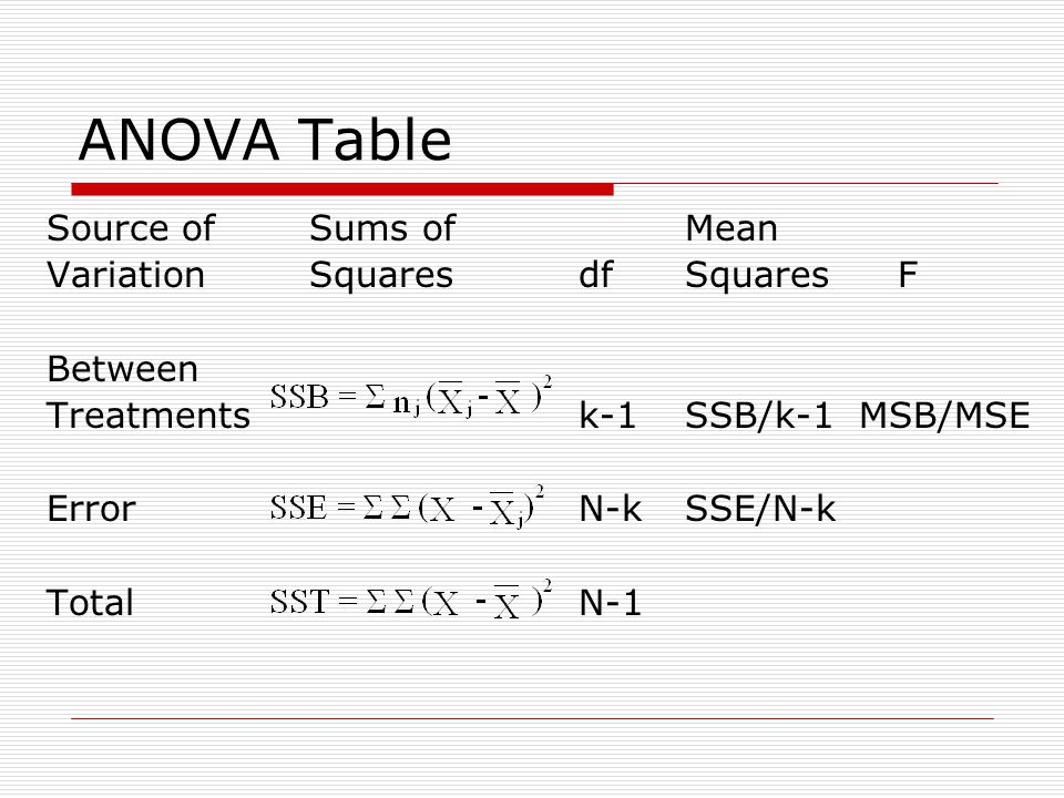 ANOVA Table Source of Sums of Mean Variation Squares df Squares F