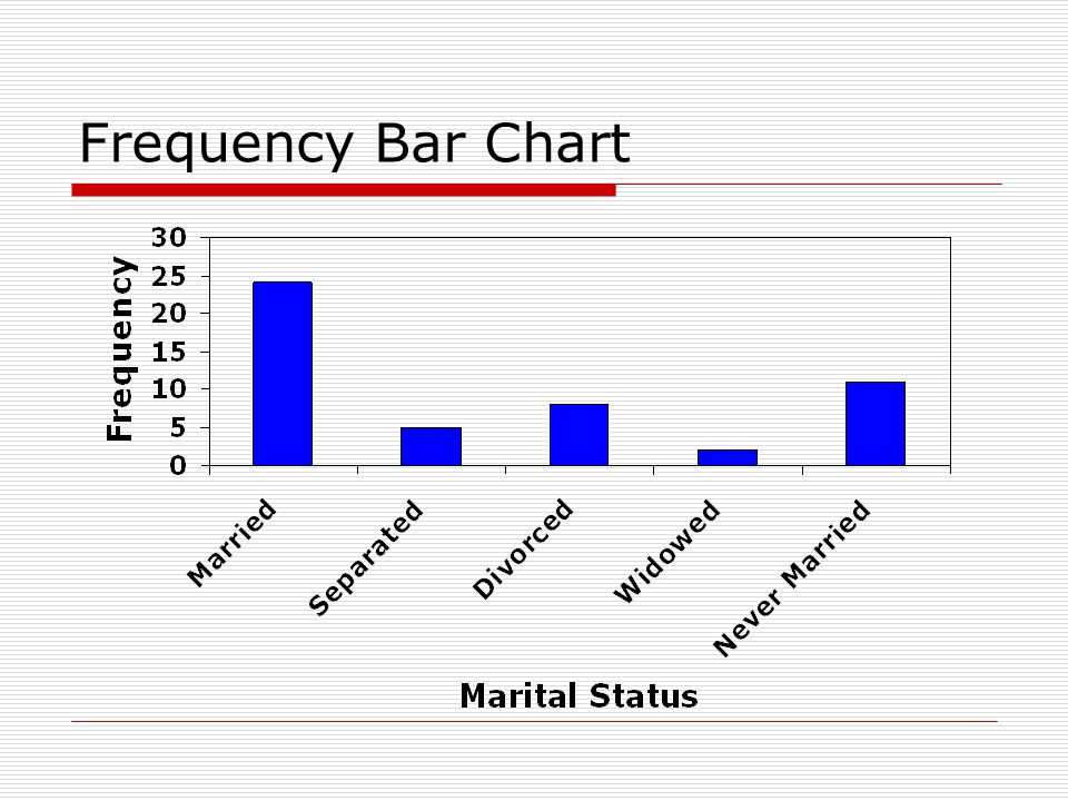 Frequency Bar Chart