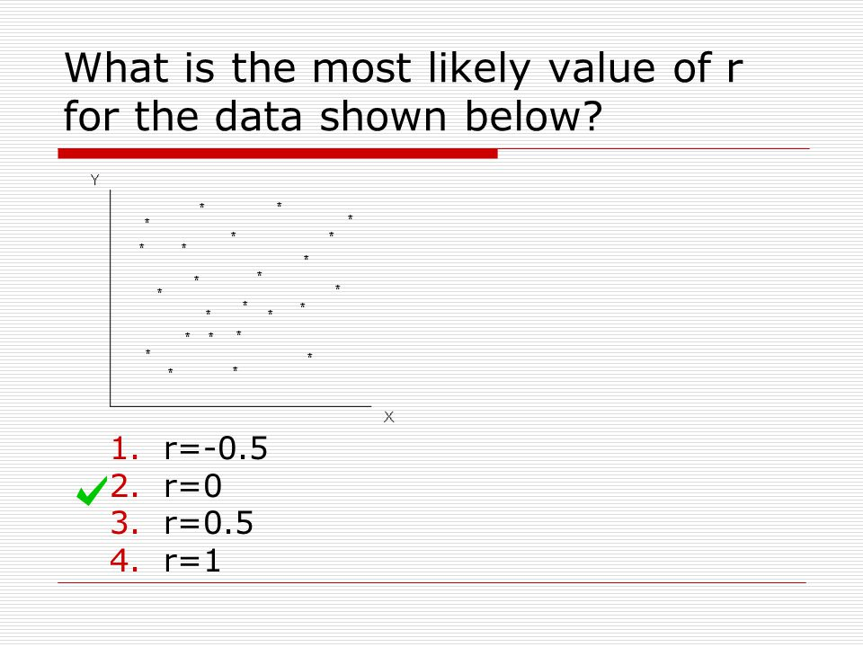 What is the most likely value of r for the data shown below
