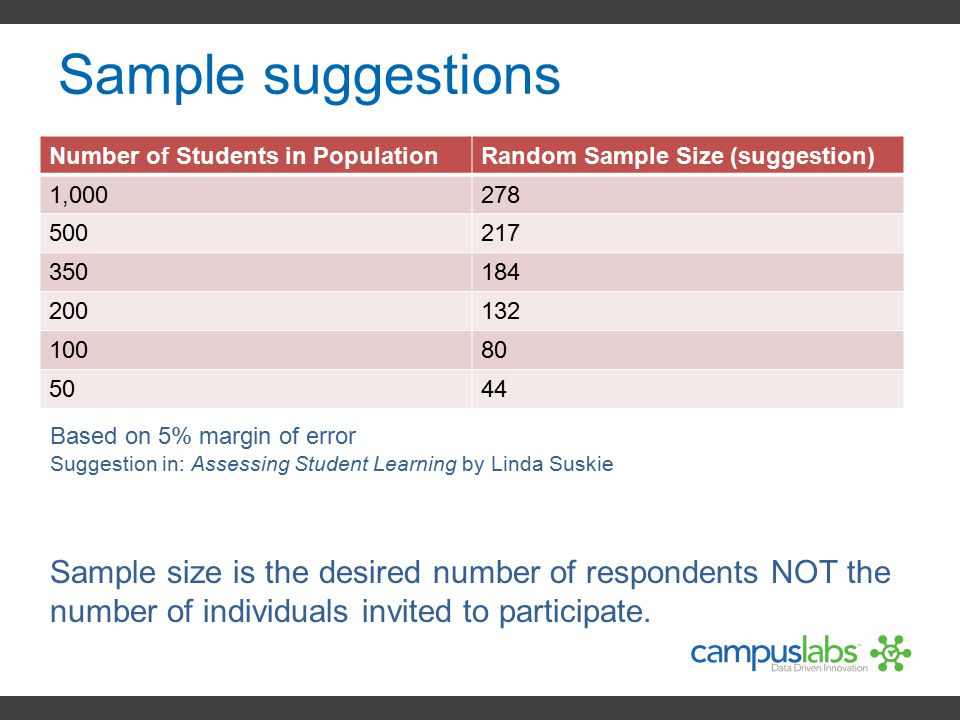 Sample suggestions Number of Students in Population. Random Sample Size (suggestion) 1,000. 278.