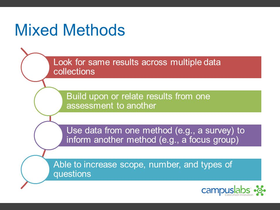 Mixed Methods Look for same results across multiple data collections