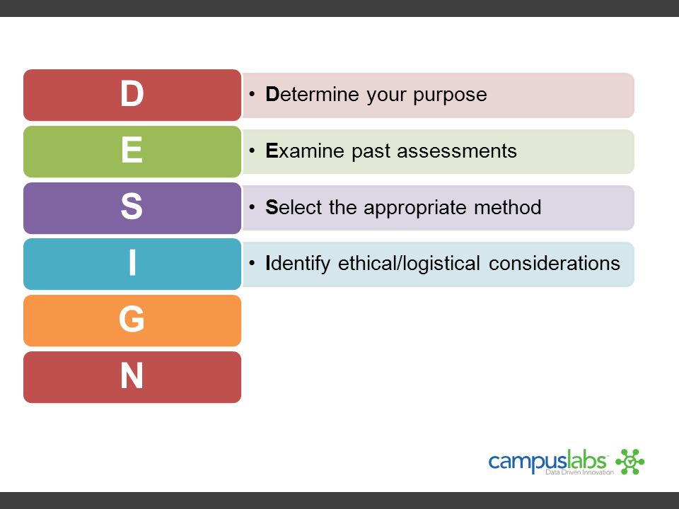 D Determine your purpose. E. Examine past assessments. S. Select the appropriate method. I. Identify ethical/logistical considerations.