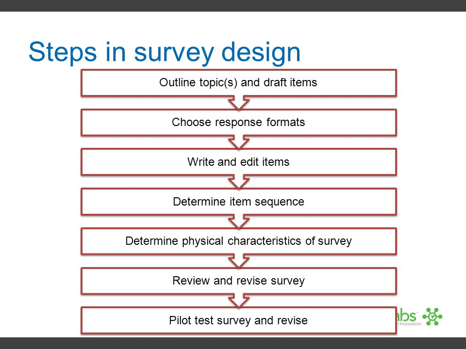 Steps in survey design Outline topic(s) and draft items