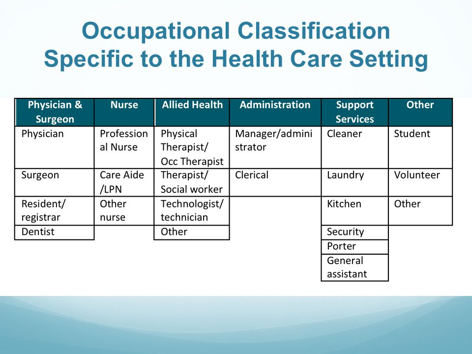 Occupational Classification Specific to the Health Care Setting