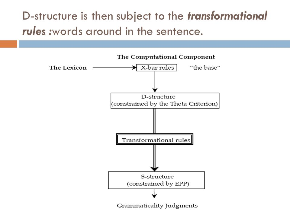 D-structure is then subject to the transformational rules :words around in the sentence.