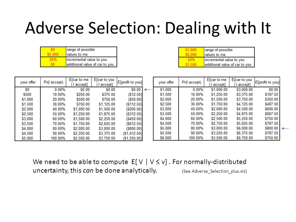 Adverse Selection: Dealing with It