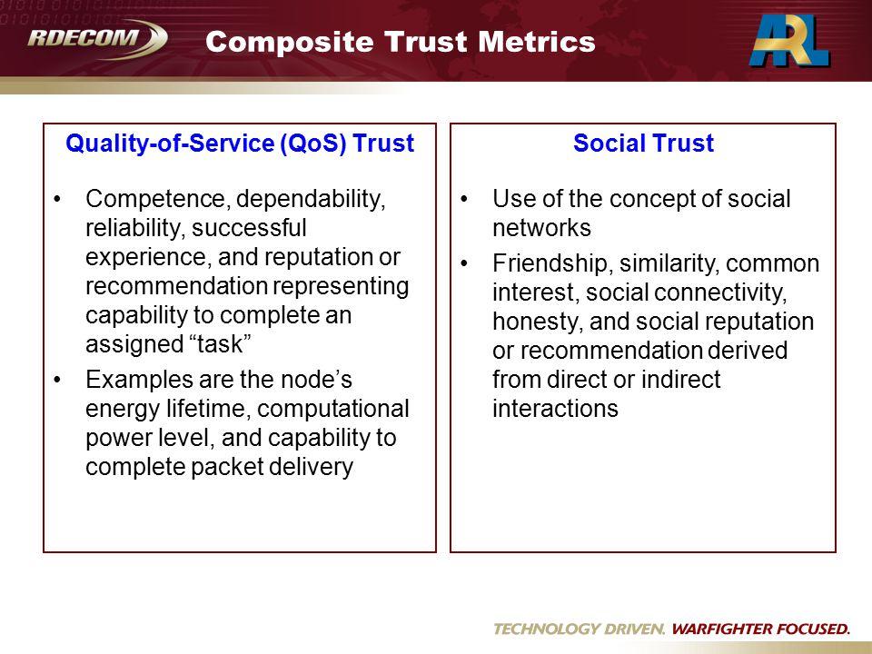Composite Trust Metrics