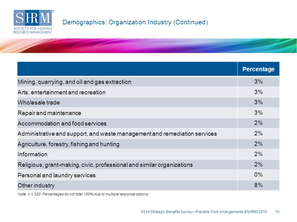 Key Fin Demographics: Organization Industry (Continued) Percentage