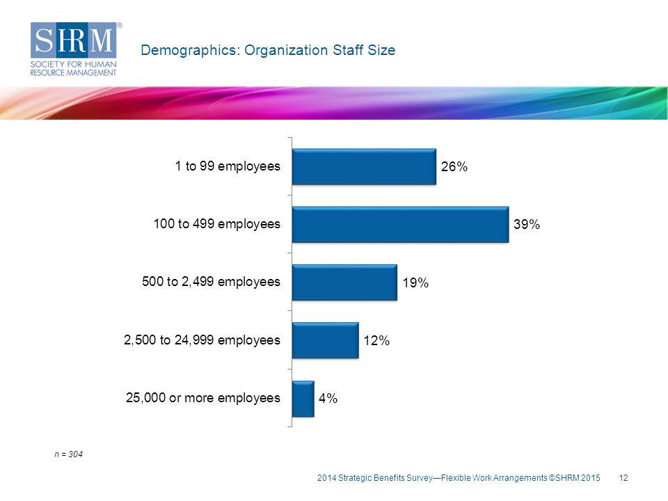 Key Fin Demographics: Organization Staff Size n = 304