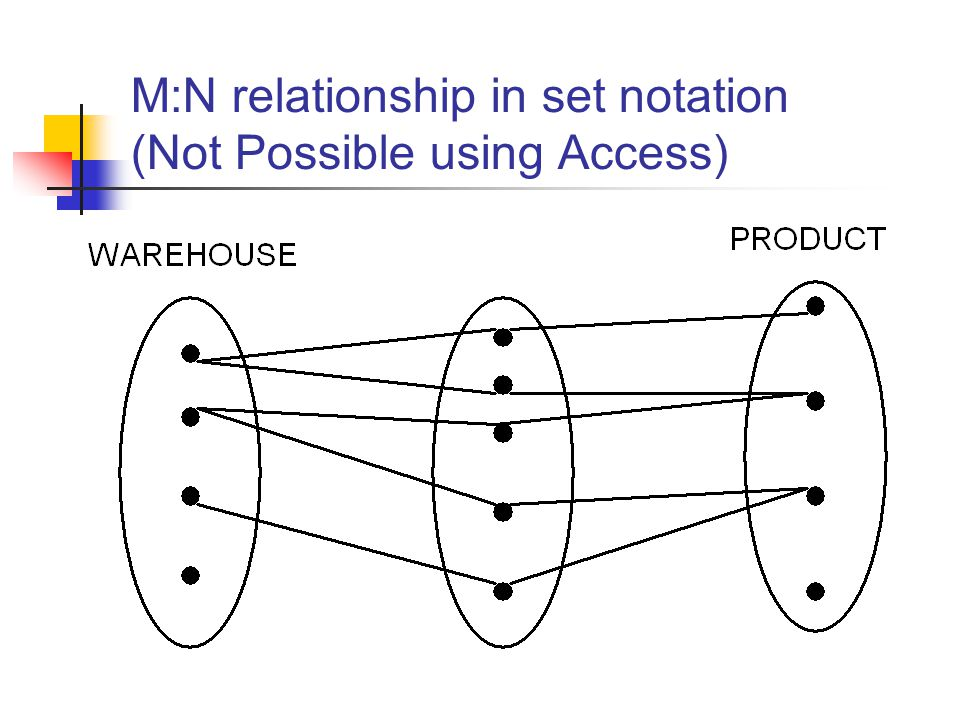 M:N relationship in set notation (Not Possible using Access)