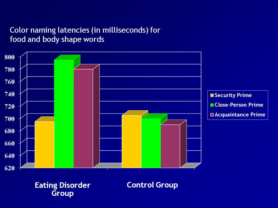 Eating Disorder Group Control Group