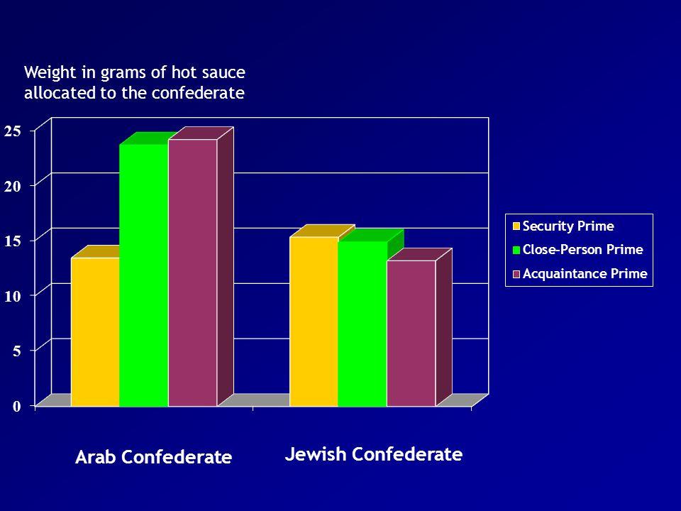 Arab Confederate Jewish Confederate