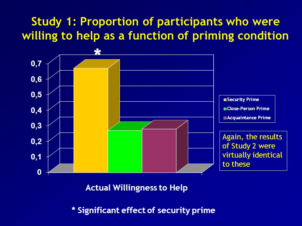 Actual Willingness to Help * Significant effect of security prime