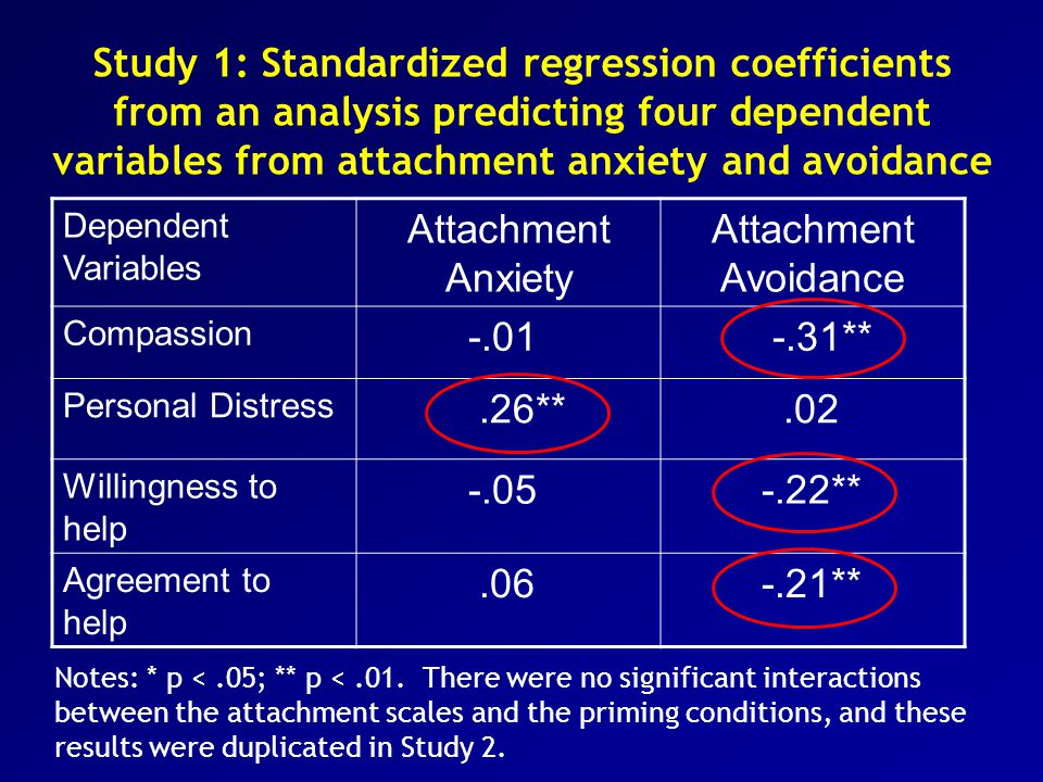 Study 1: Standardized regression coefficients from an analysis predicting four dependent variables from attachment anxiety and avoidance
