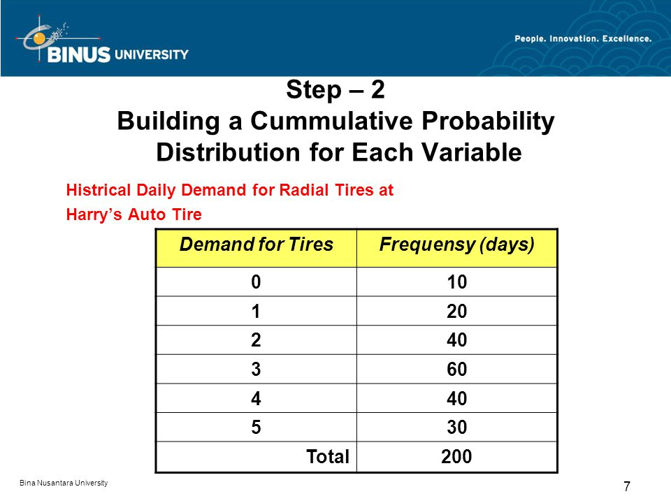 Step – 2 Building a Cummulative Probability Distribution for Each Variable