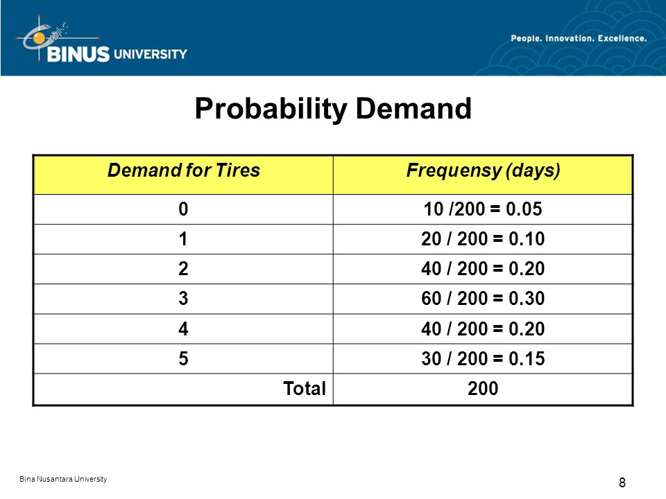 Probability Demand Demand for Tires Frequensy (days) 10 /200 = 0.05 1