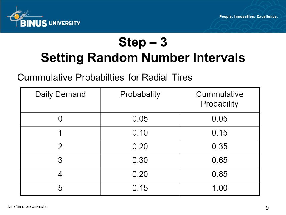Step – 3 Setting Random Number Intervals
