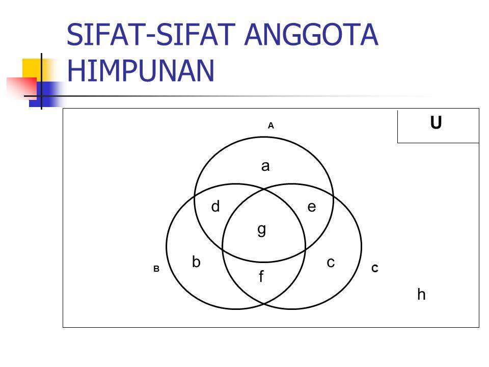 SIFAT-SIFAT ANGGOTA HIMPUNAN