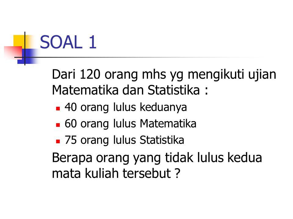 SOAL 1 Dari 120 orang mhs yg mengikuti ujian Matematika dan Statistika : 40 orang lulus keduanya. 60 orang lulus Matematika.
