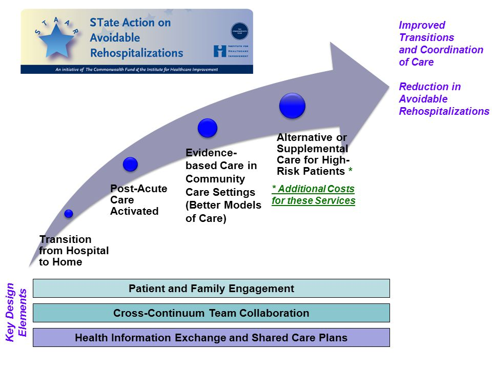 evidence based nursing in primary healthcare team Evidence, including a summary  system on primary care services it is based on a rapid but systematic review of key sources of  a primary care team can vary.
