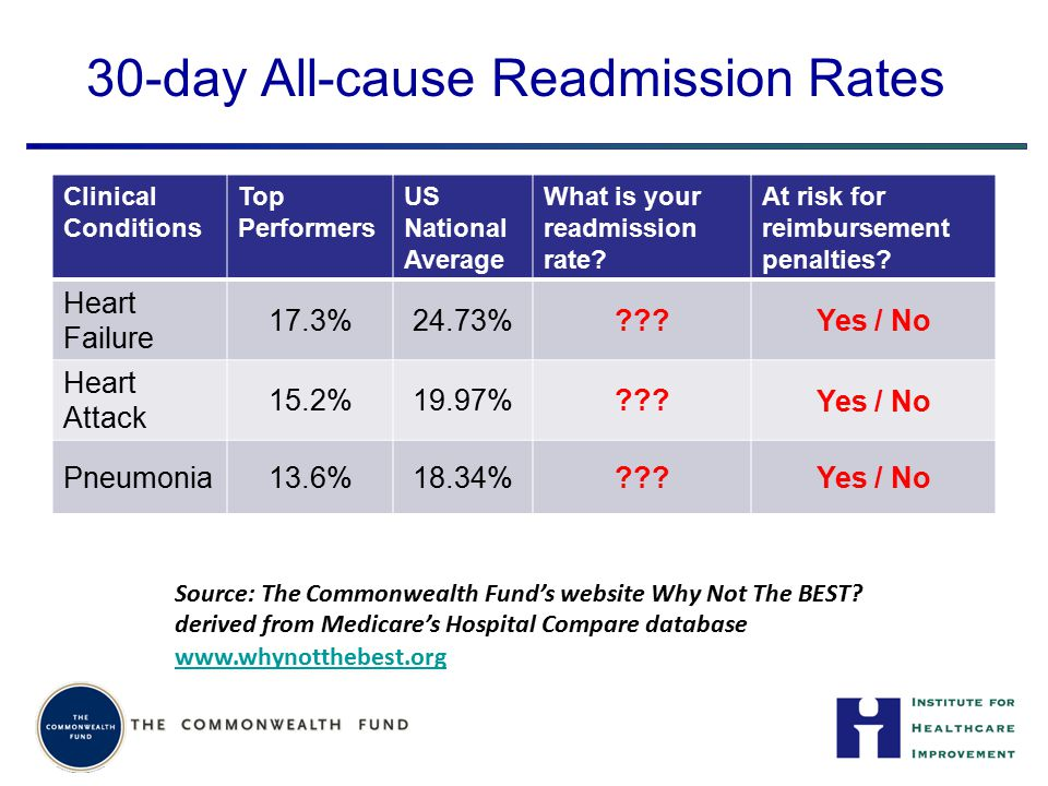 30-day All-cause Readmission Rates