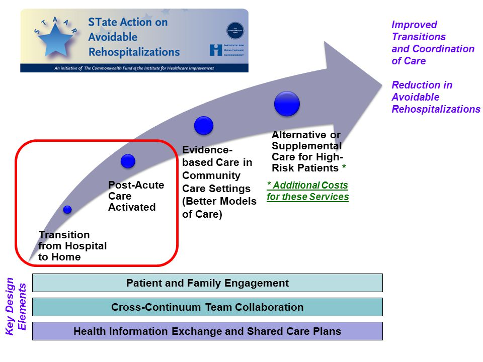 Transition from Hospital to Home Post-Acute Care Activated