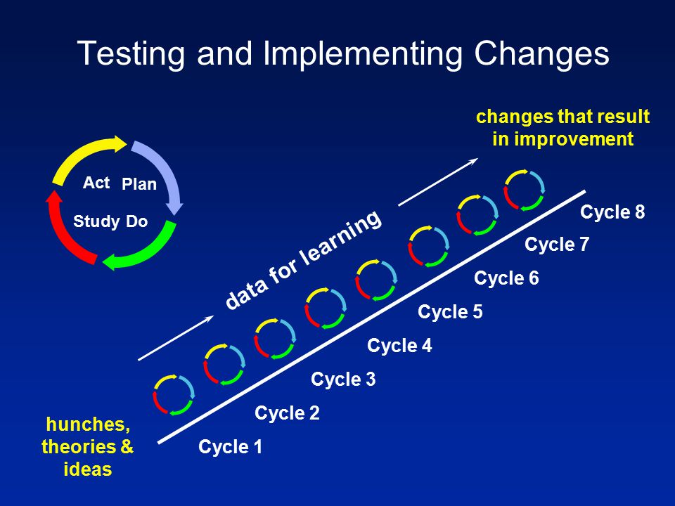 Testing and Implementing Changes