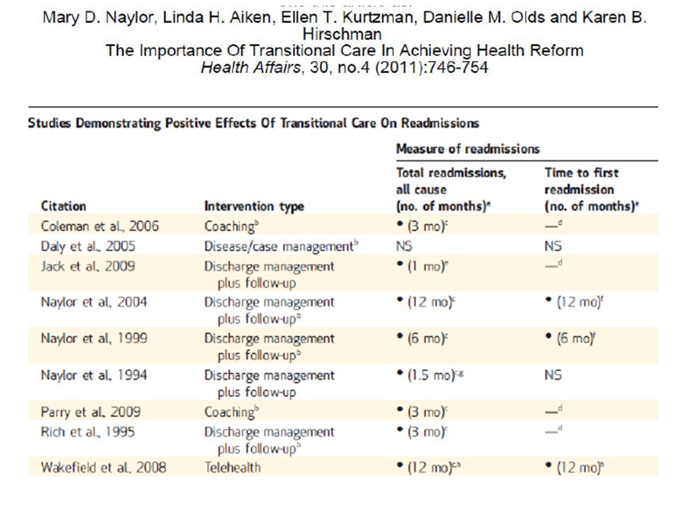 9 studies 6 of 9 studies focused on improved discharge preparations.