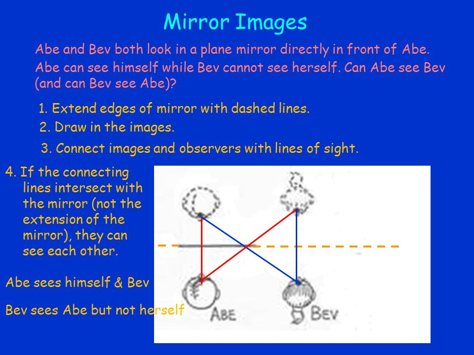 1. Extend edges of mirror with dashed lines. 2. Draw in the images.