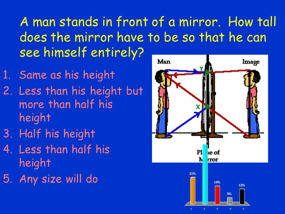 A man stands in front of a mirror