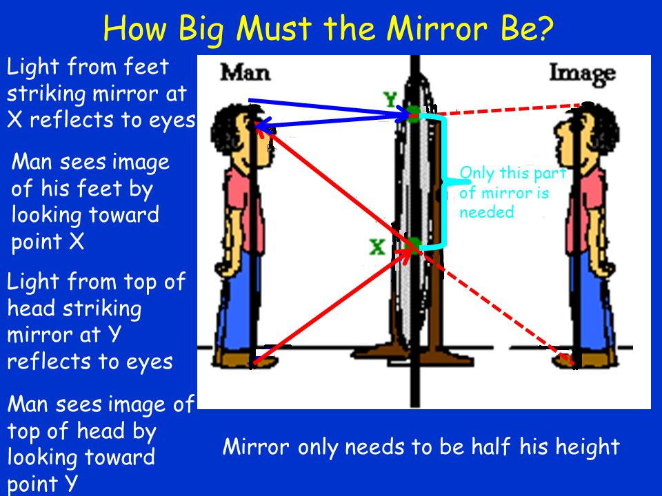 How Big Must the Mirror Be