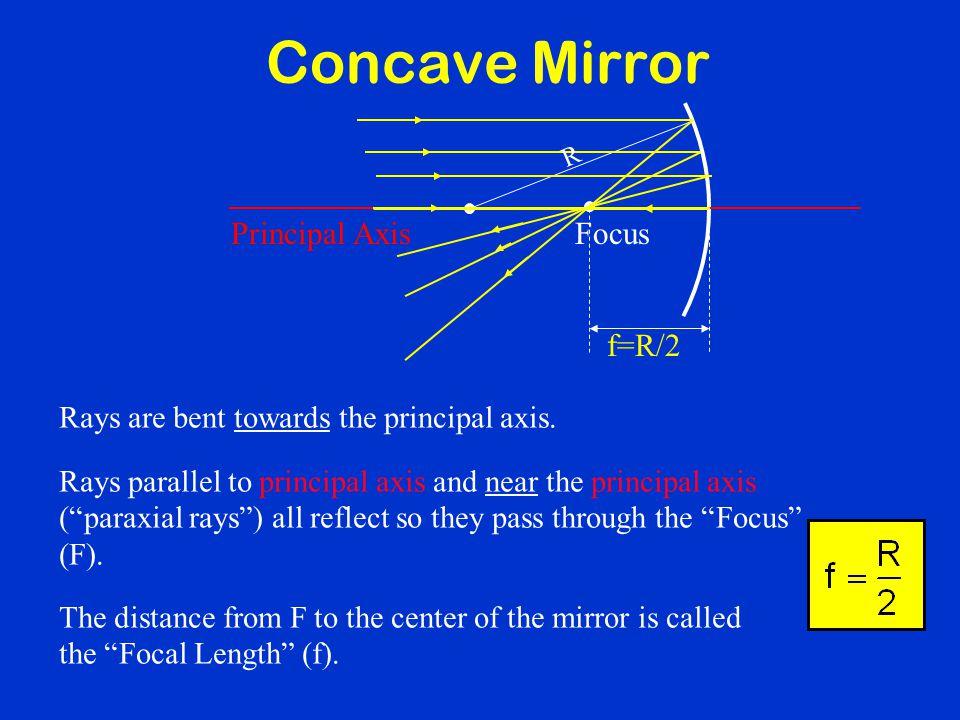 Concave Mirror Focus Principal Axis f=R/2
