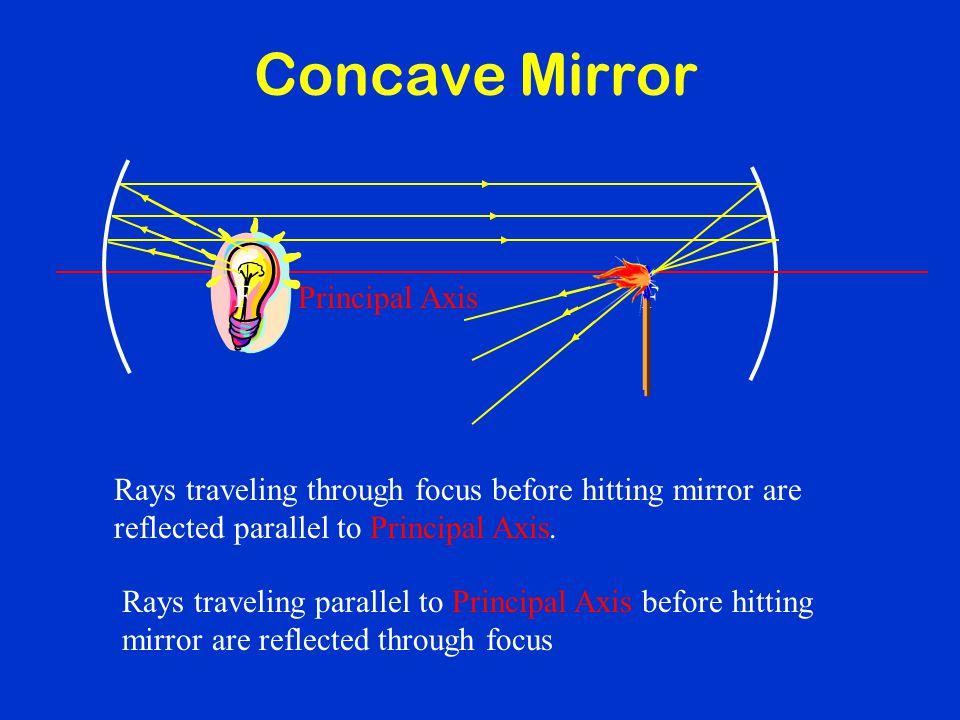 Concave Mirror F F Principal Axis