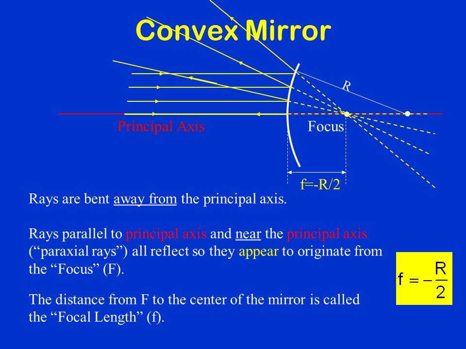 Convex Mirror Principal Axis Focus f=-R/2
