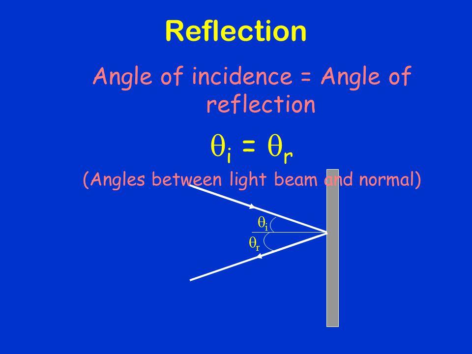 qi = qr Reflection Angle of incidence = Angle of reflection