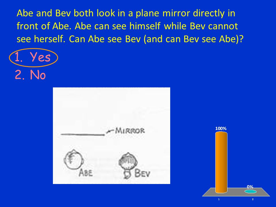 Abe and Bev both look in a plane mirror directly in front of Abe