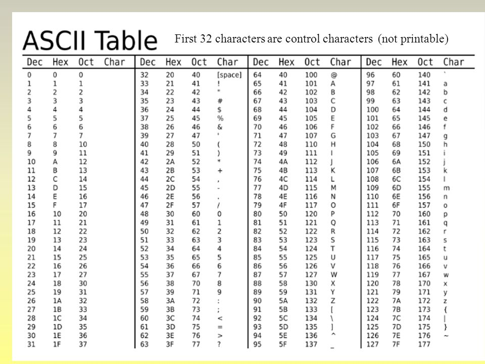 First 32 characters are control characters (not printable)