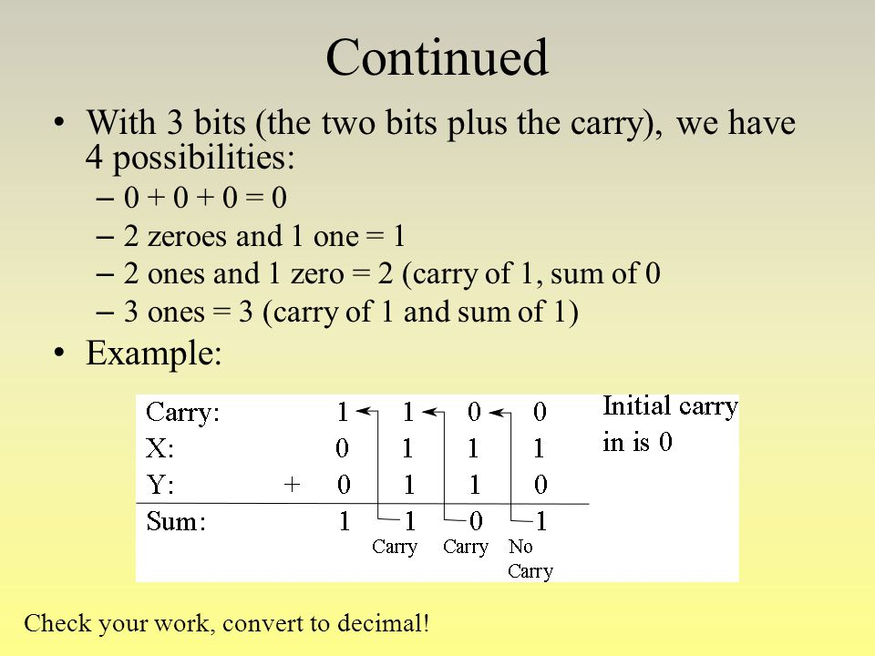 Continued With 3 bits (the two bits plus the carry), we have 4 possibilities: 0 + 0 + 0 = 0. 2 zeroes and 1 one = 1.