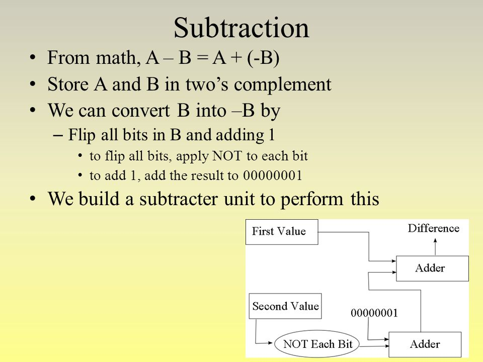 Subtraction From math, A – B = A + (-B)