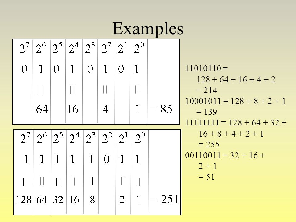 Examples 11010110 = 128 + 64 + 16 + 4 + 2. = 214. 10001011 = 128 + 8 + 2 + 1. = 139. 11111111 = 128 + 64 + 32 +