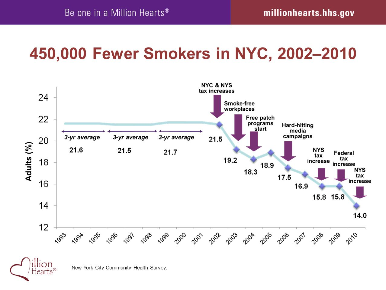 450,000 Fewer Smokers in NYC, 2002–2010