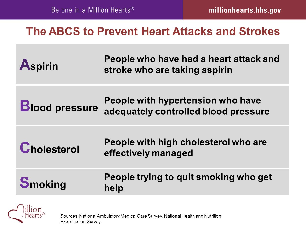 The ABCS to Prevent Heart Attacks and Strokes