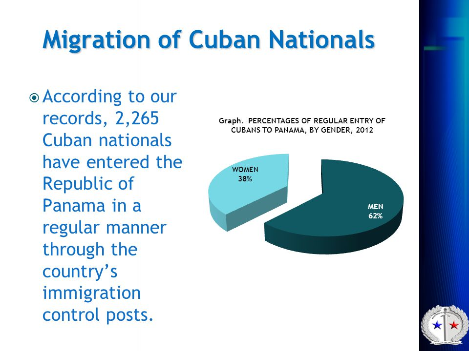 Migration of Cuban Nationals