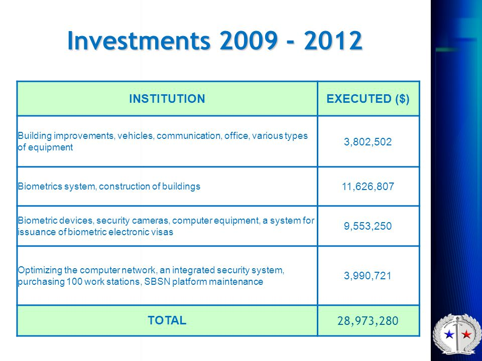 Investments 2009 - 2012 INSTITUTION EXECUTED ($) TOTAL 28,973,280