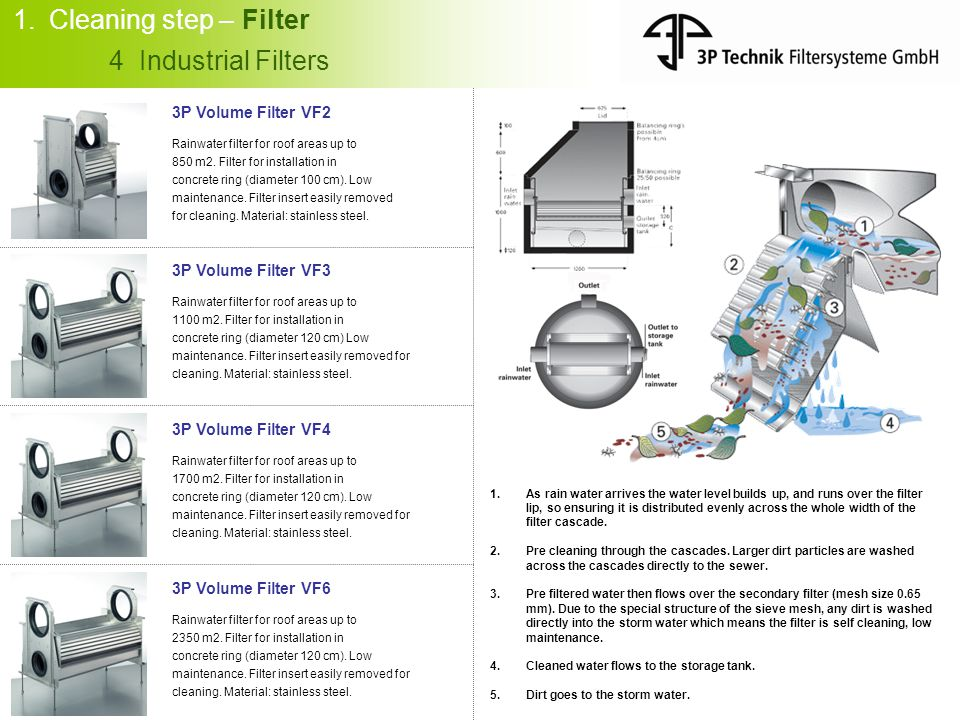 Cleaning step – Filter 4 Industrial Filters 3P Volume Filter VF2