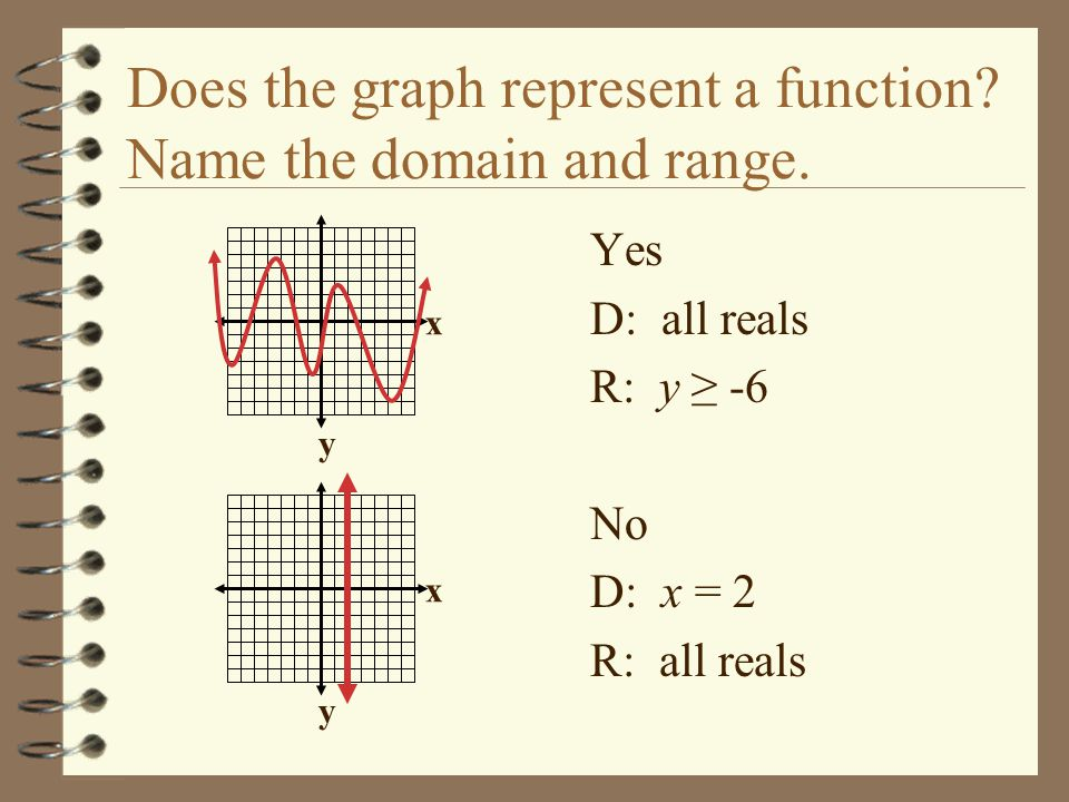 Does the graph represent a function Name the domain and range.