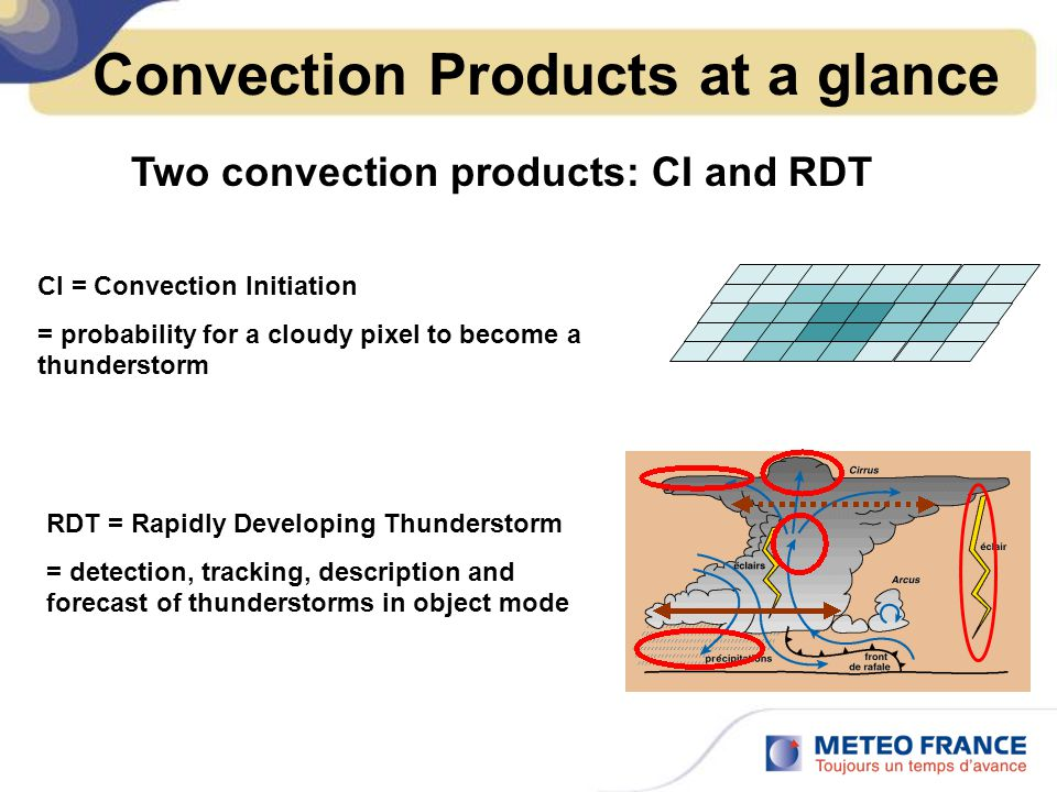 Convection Products at a glance